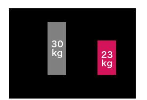 従来品の半分の重量